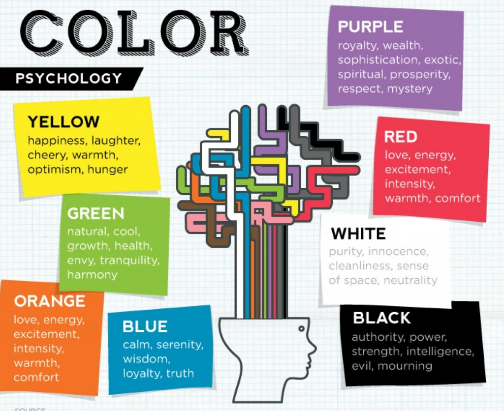 Color Psychology: The Impact of Paint Color