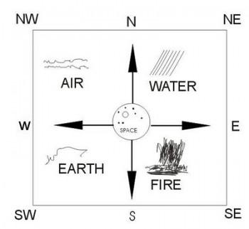 5 element of vastu