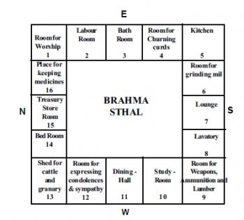 Various Part of house as per Vastu Shastra