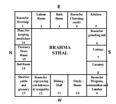 Various Part Of House As Per Vastu Shastra All About Sqft