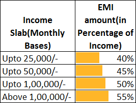 Home Loan Eligibility Chart
